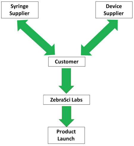 ZebraSci Combination Product Services
